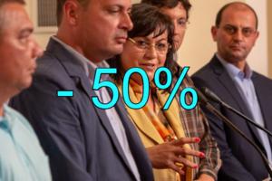 - 50%