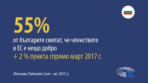 Евробарометър: В ЕС българите харесват най-много възможностите за работа