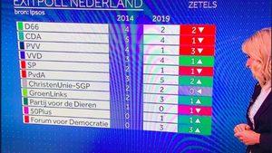 Партията на Тимерманс изненадващо води в евроизборите в Холандия