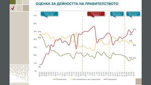 """""""Алфа Рисърч"""": Доверието към правителството се запазва, към полицията леко расте"""
