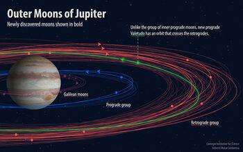 Учени откриха нови 12 луни на Юпитер и една от тях е