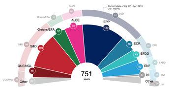Връщането на британците в евроизборите няма да промени структурата на бъдещия парламент