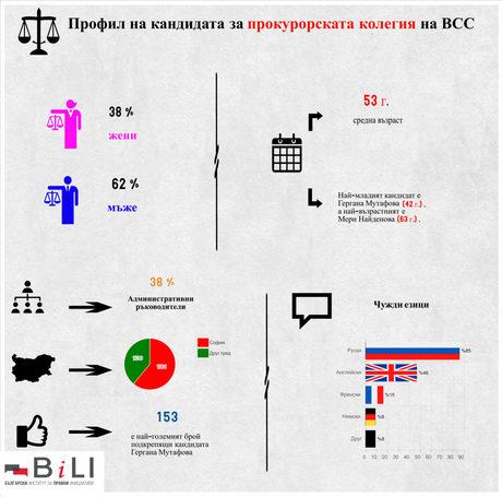 Наскоро от Българския институт за правна инициативи публикуваха профил на кандидатите за прокурорска колегия.