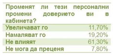 Оставките на министрите имат 61% одобрение, но не създават доверие към кабинета