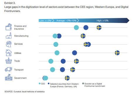 Сравнение между нивата на дигитализация в Централна и Източна Европа, няколко държави от Западна Европа и Швеция.