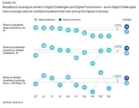 """България е на дъното и в покритието на 4G мрежи (макар в телекомуникационната индустрия да не се смята за непременно да съществува разгърната 4G мрежа, за да се инвестира в 5G инфраструктурата, нужна за икономиката на бъдещето). <br /><br />България показва по-добри от средните резултати само в дела на домакинствата, където има покритие свръхбърз широколентов интернет - 75% при средни 68 на сто за ЦИЕ и 78 за """"дигиталните първенци"""". В тази категория водят Латвия и Литва - 88 и 82 на сто.<br /><br />Все пак, говорейки за мобилното покритие, """"Маккинзи"""" отбелязва, че """"значителният напредък"""" в България, Румъния и Словакия в последните години спомага за наваксване на ЦИЕ спрямо """"дигиталните първенци""""."""