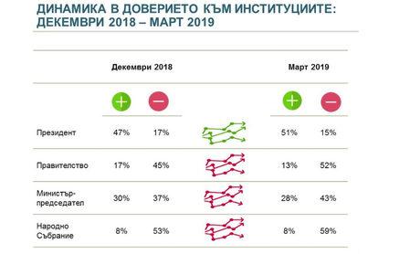 """""""Алфа Рисърч"""": Разликата между ГЕРБ и БСП се стопи до под 1%"""