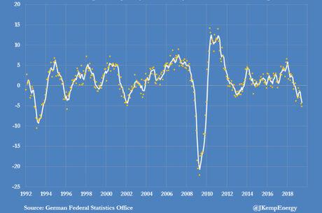 Германско промишлено производство (промяна в % спрямо предходната година по средни месечни и тримесечни показатели).