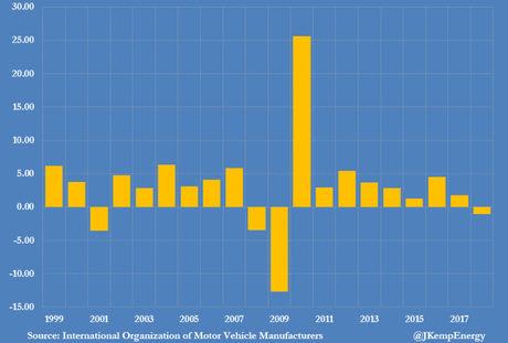 Световно производство на автомобили - промяна в % спрямо предходната година.