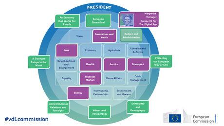 Ето как зам.-председателят Маргрете Вестагер ще надзирава ресорите, сред които е и този на Габриел