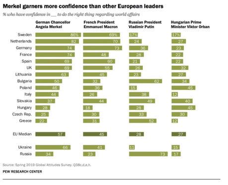 Почти две трети от българите вярват в Путин - повече, отколкото в Меркел и Макрон
