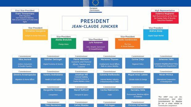 Кой какъв пост получи в новата Европейска комисия