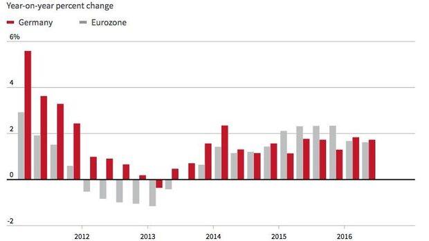 Германската икономика приключва годината на високи обороти (графика)